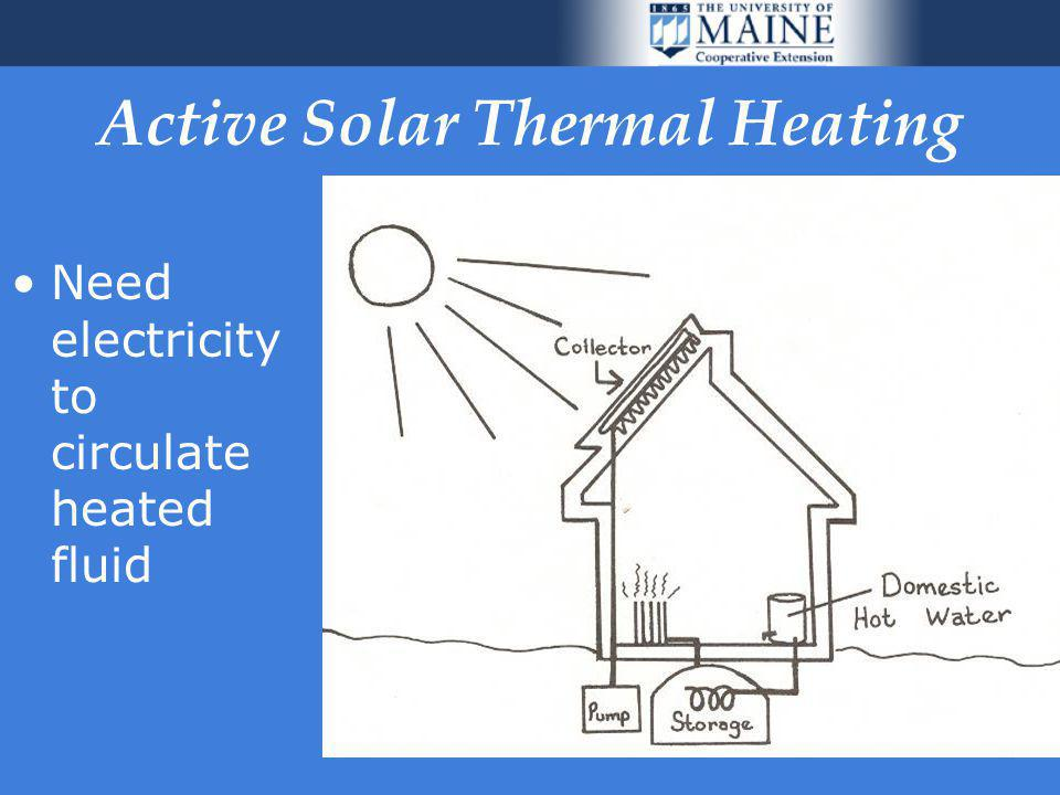 45 Active Solar Thermal Heating Need electricity to circulate heated fluid