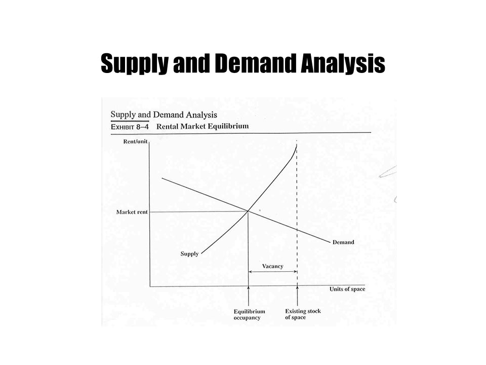 Supply and Demand Analysis