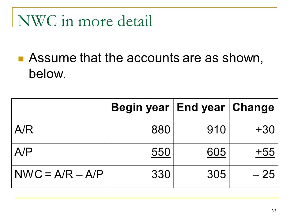 NWC in more detail Assume that the accounts are as shown, below. Begin yearEnd yearChange A/R880910+30 A/P550605+55 NWC = A/R – A/P330305– 25 33
