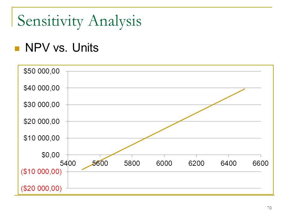 Sensitivity Analysis NPV vs. Units 70