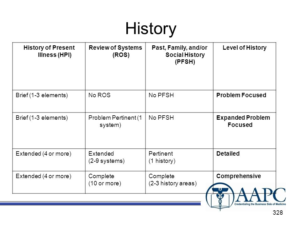 History History of Present Illness (HPI) Review of Systems (ROS) Past, Family, and/or Social History (PFSH) Level of History Brief (1-3 elements)No ROSNo PFSHProblem Focused Brief (1-3 elements)Problem Pertinent (1 system) No PFSHExpanded Problem Focused Extended (4 or more)Extended (2-9 systems) Pertinent (1 history) Detailed Extended (4 or more)Complete (10 or more) Complete (2-3 history areas) Comprehensive 328