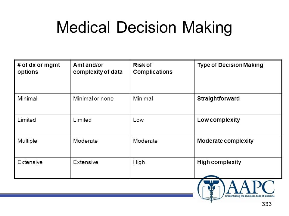 Medical Decision Making # of dx or mgmt options Amt and/or complexity of data Risk of Complications Type of Decision Making MinimalMinimal or noneMinimalStraightforward Limited LowLow complexity MultipleModerate Moderate complexity Extensive HighHigh complexity 333