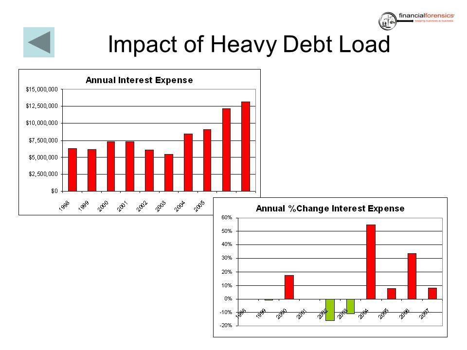Impact of Heavy Debt Load