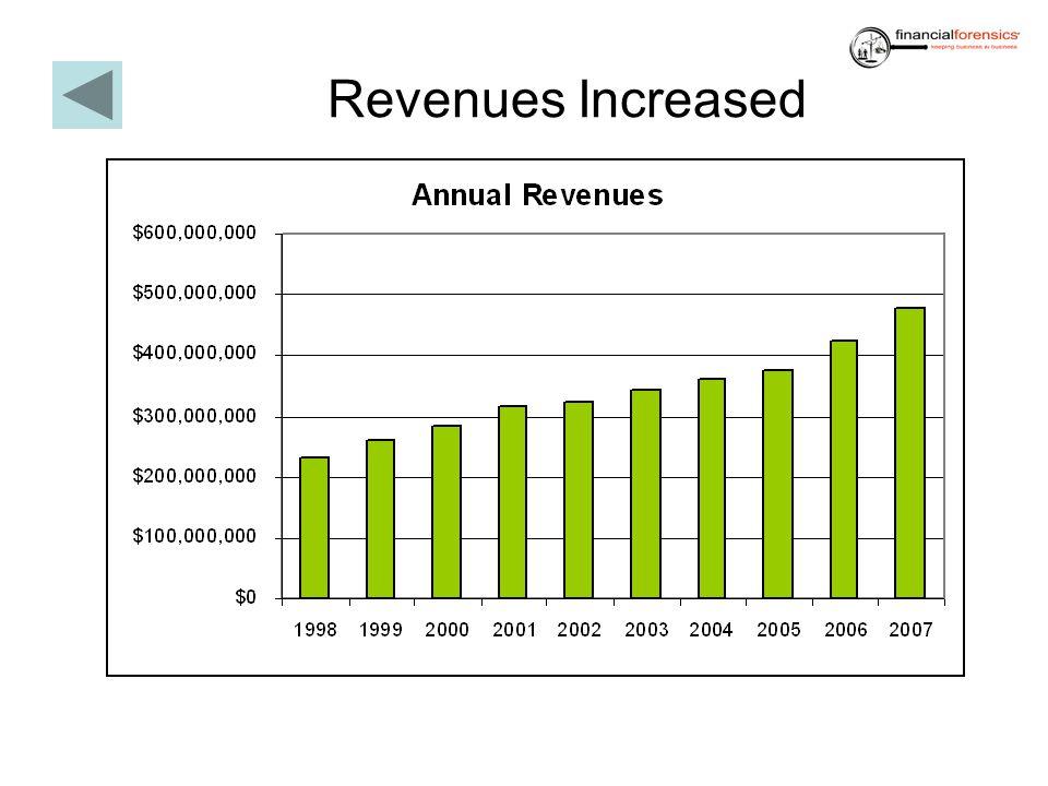 Revenues Increased