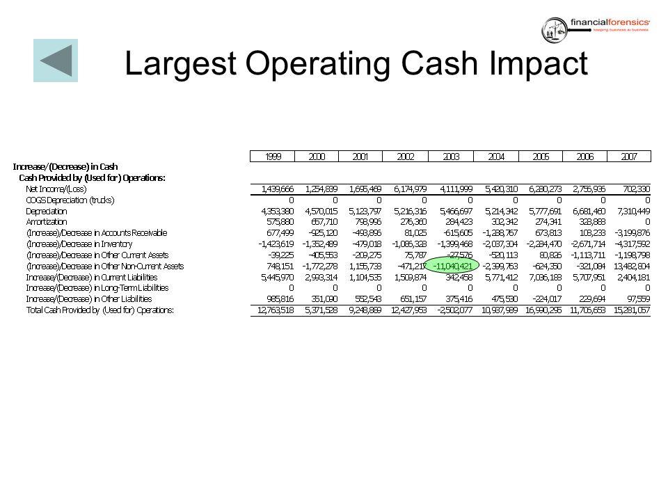 Largest Operating Cash Impact