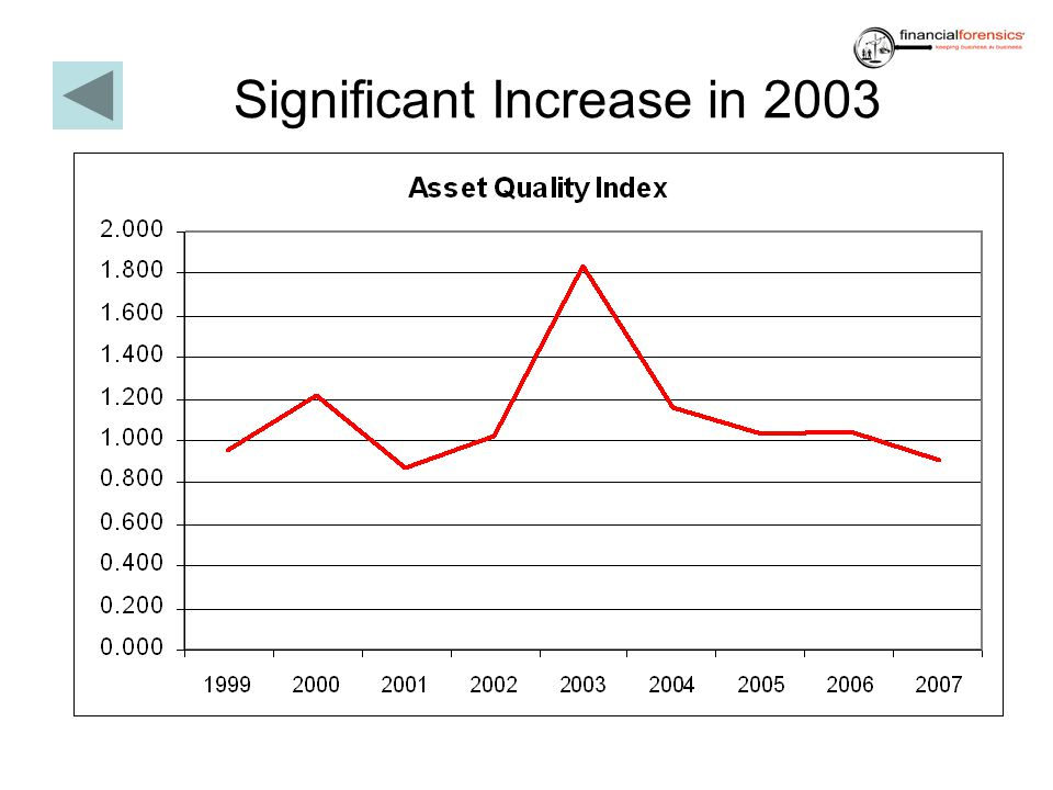 Significant Increase in 2003