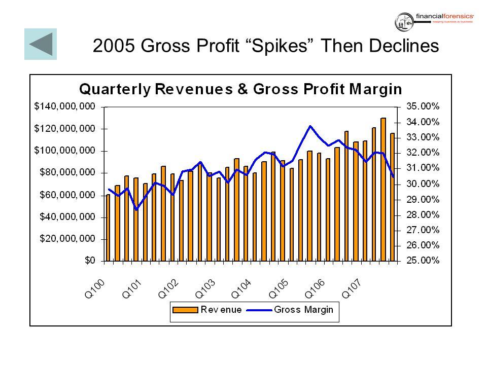 2005 Gross Profit Spikes Then Declines