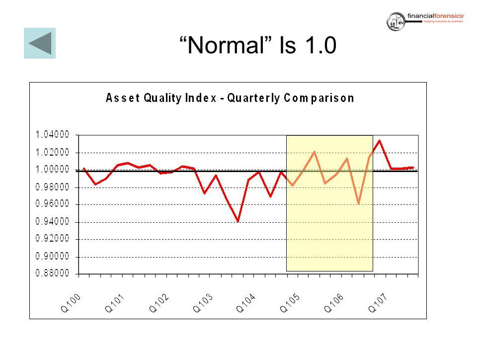 Normal Is 1.0