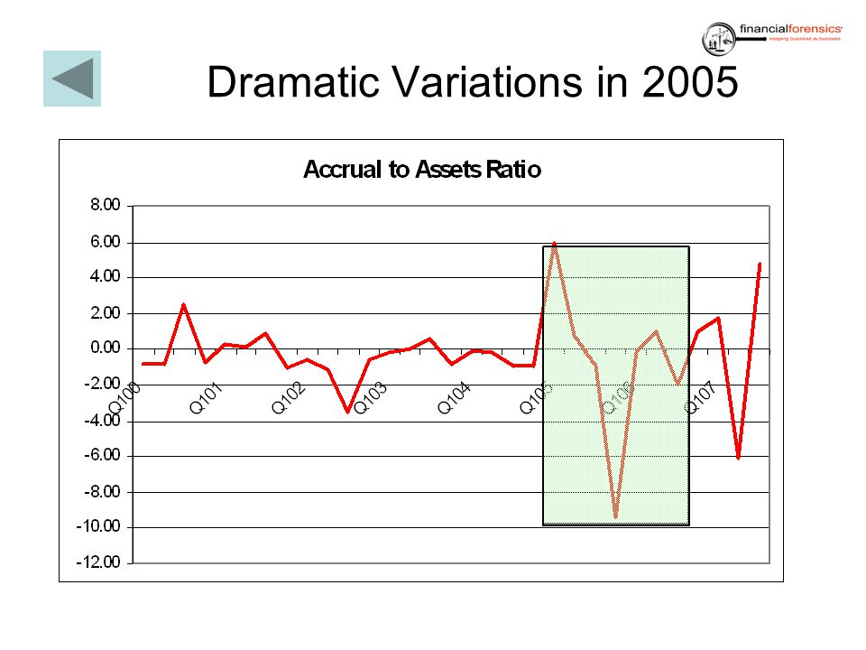 Dramatic Variations in 2005