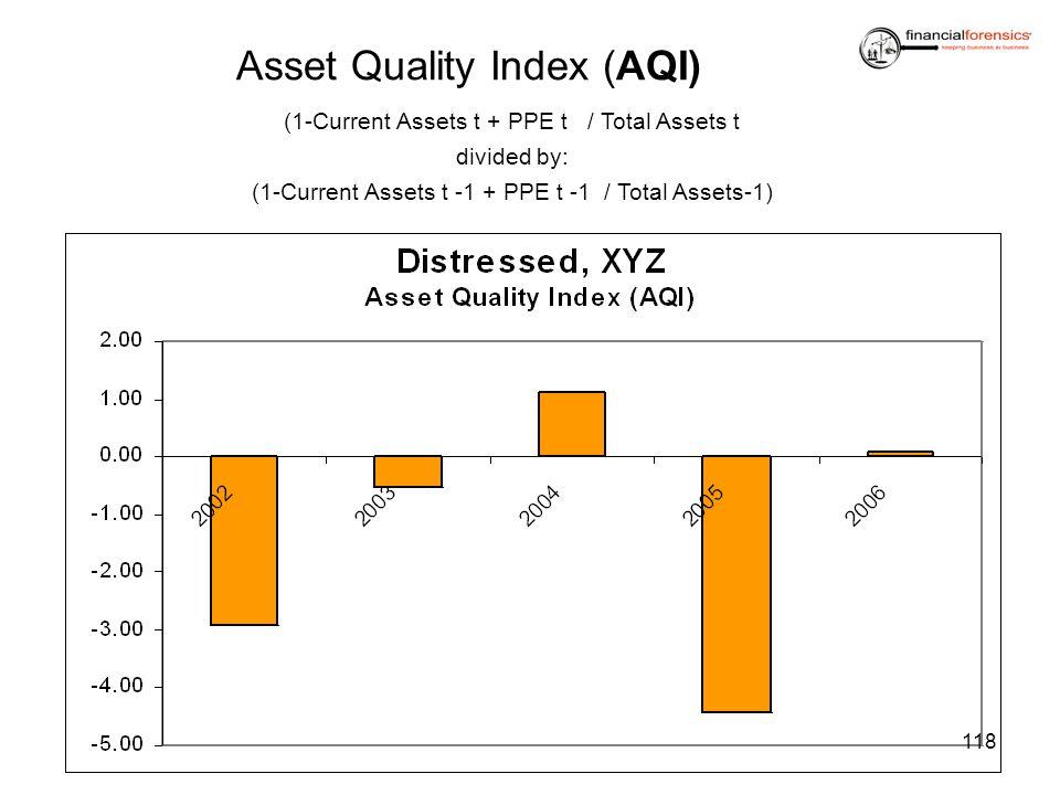 Asset Quality Index (AQI) (1-Current Assets t + PPE t / Total Assets t divided by: (1-Current Assets t -1 + PPE t -1 / Total Assets-1) 118