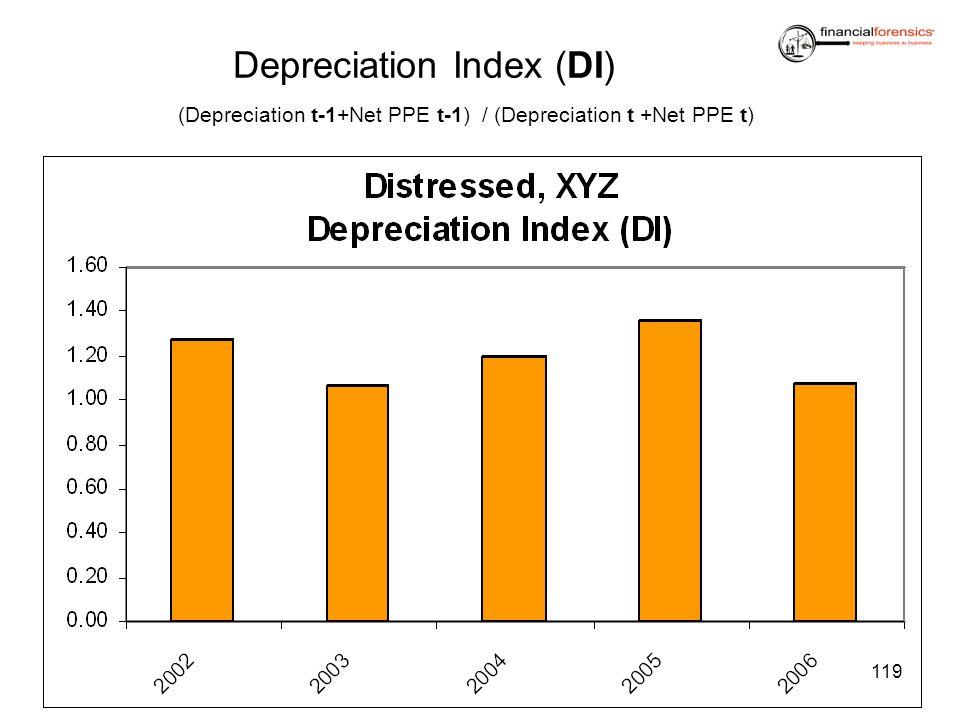 Depreciation Index (DI) (Depreciation t-1+Net PPE t-1) / (Depreciation t +Net PPE t) 119