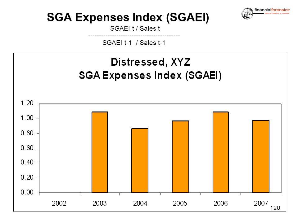 SGA Expenses Index (SGAEI) SGAEI t / Sales t ------------------------------------------ SGAEI t-1 / Sales t-1 120