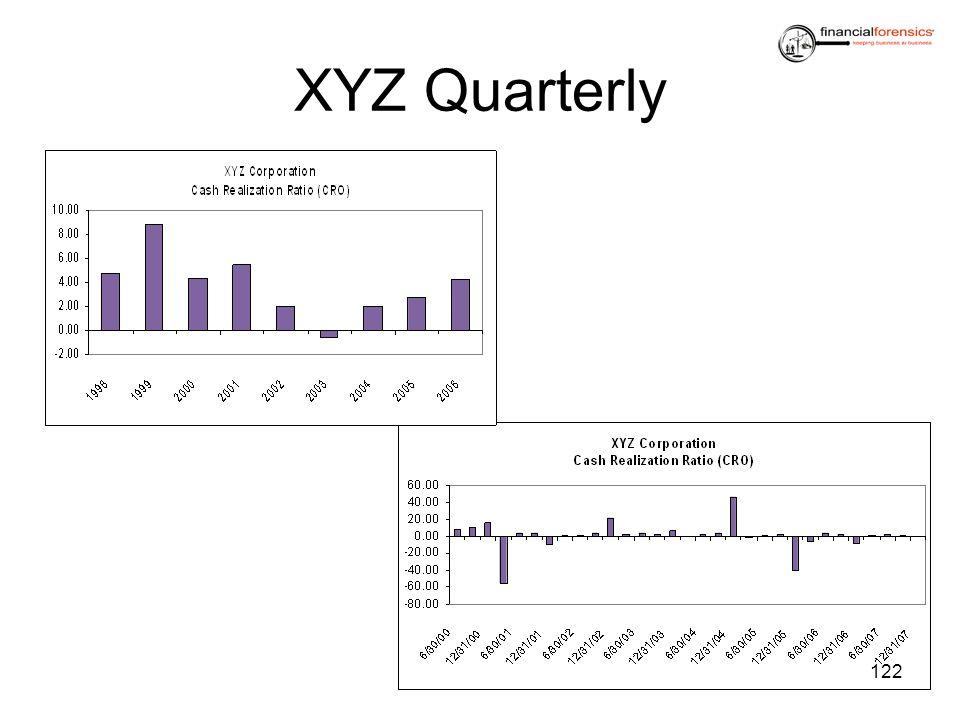 XYZ Quarterly 122