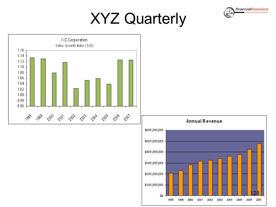 XYZ Quarterly 128
