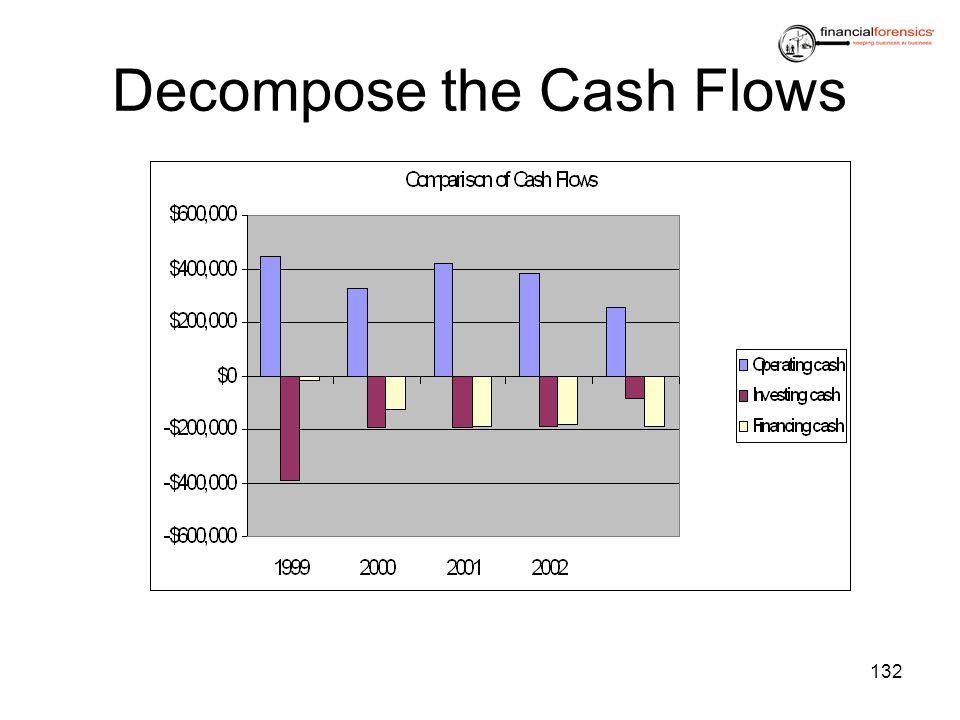 Decompose the Cash Flows 132