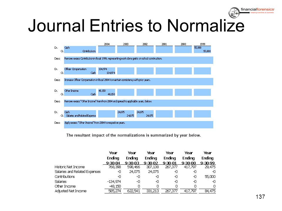 Journal Entries to Normalize 137 The resultant impact of the normalizations is summarized by year below.