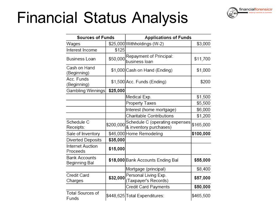 Financial Status Analysis