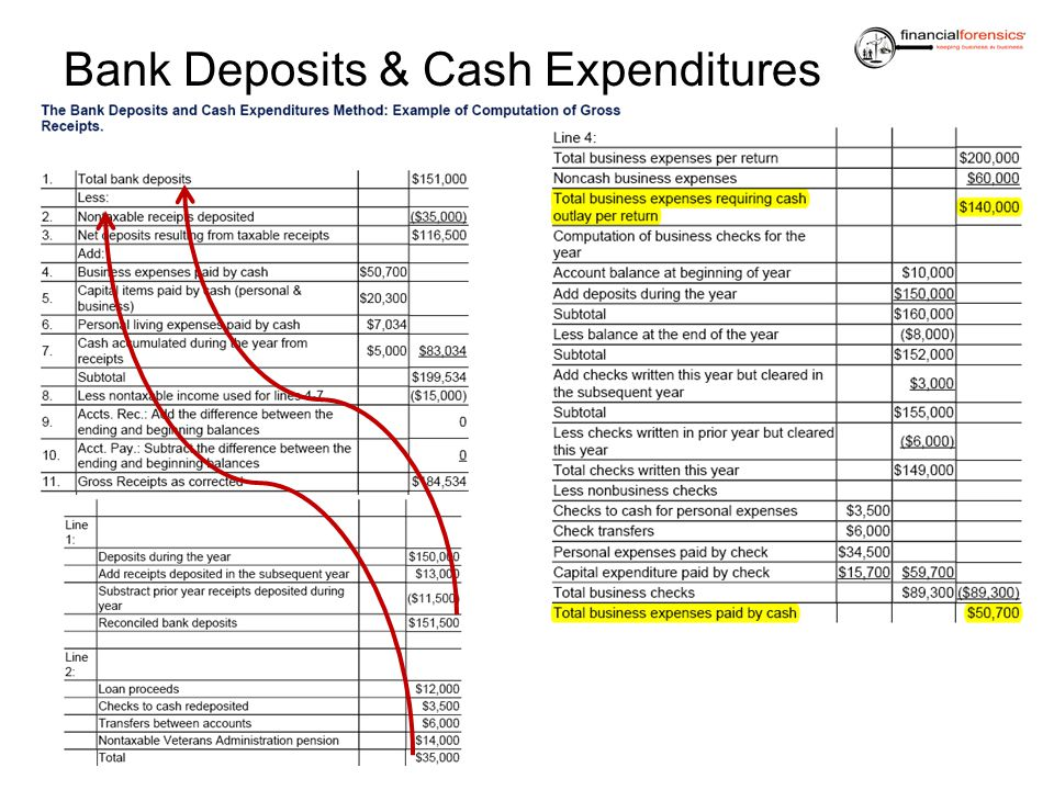 Bank Deposits & Cash Expenditures