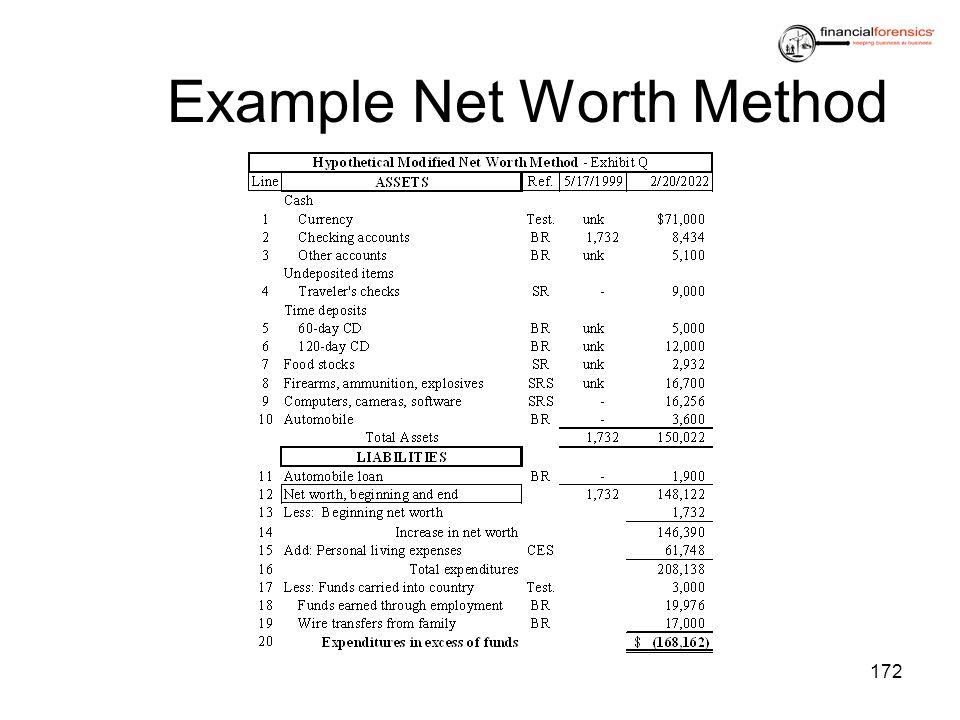 Example Net Worth Method 172