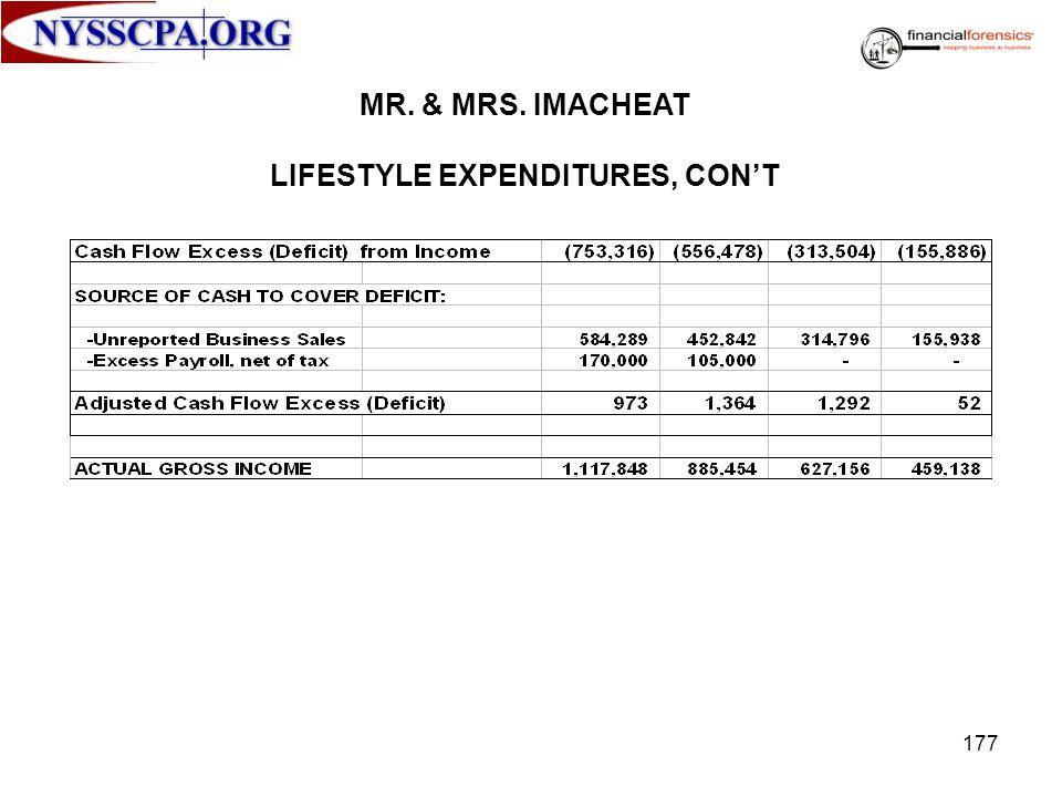 MR. & MRS. IMACHEAT LIFESTYLE EXPENDITURES, CONT 177
