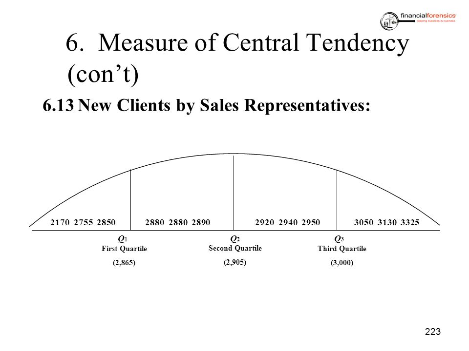 223 6. Measure of Central Tendency (cont) 6.13New Clients by Sales Representatives: 2170 2755 28502880 2880 28902920 2940 29503050 3130 3325 First Qua