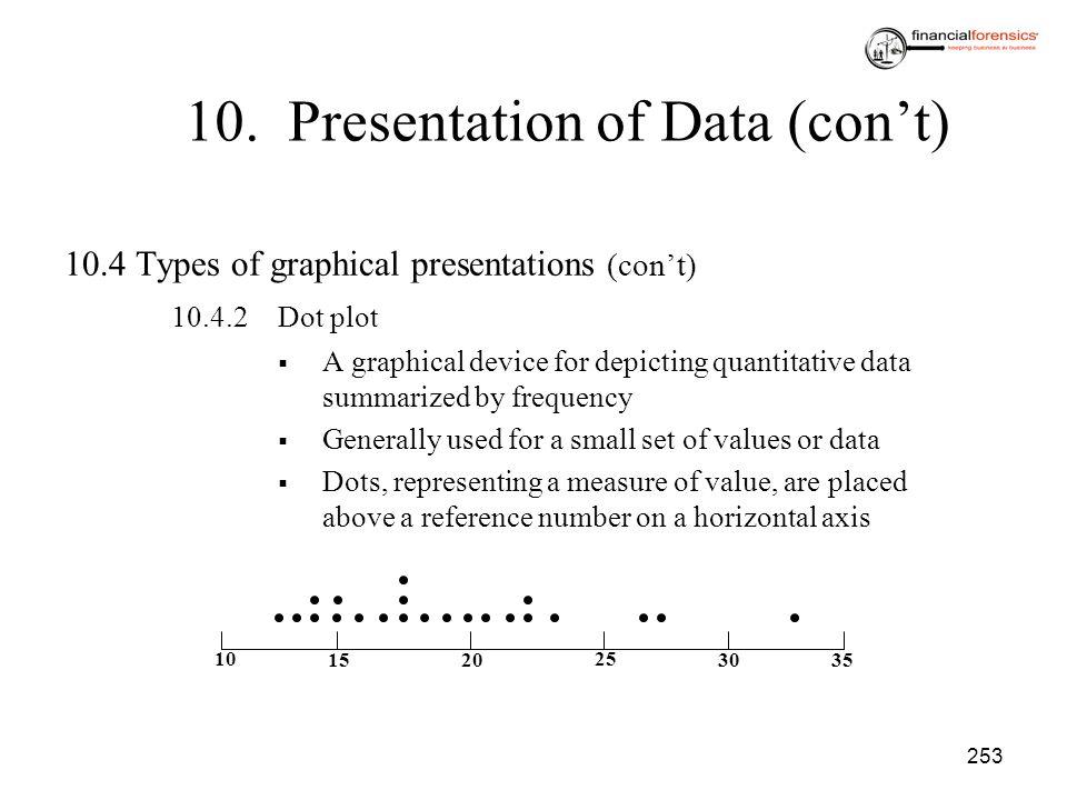 253 10. Presentation of Data (cont) 10.4Types of graphical presentations (cont) 10.4.2Dot plot A graphical device for depicting quantitative data summ
