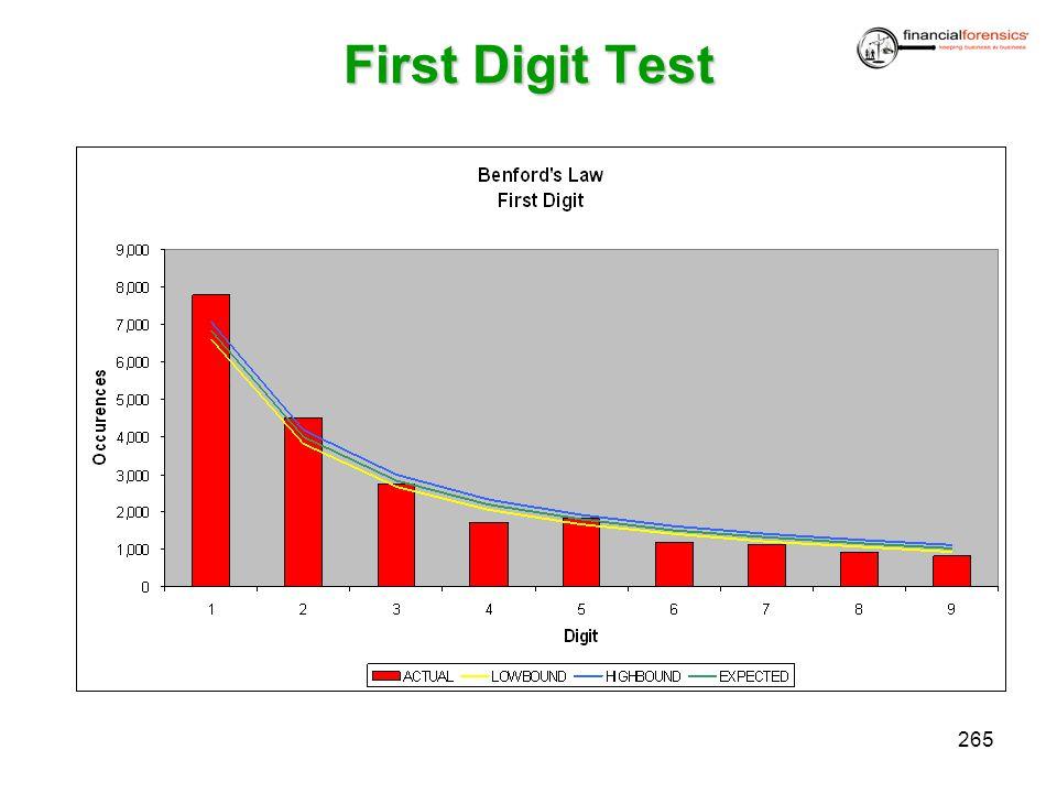 First Digit Test 265