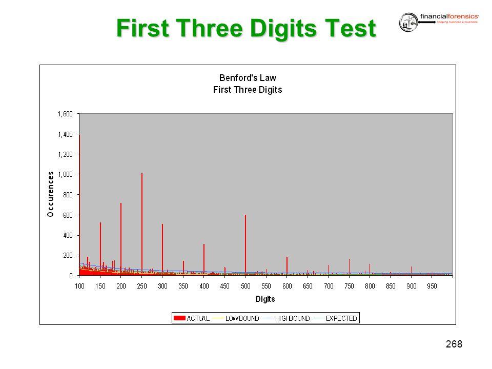 First Three Digits Test 268