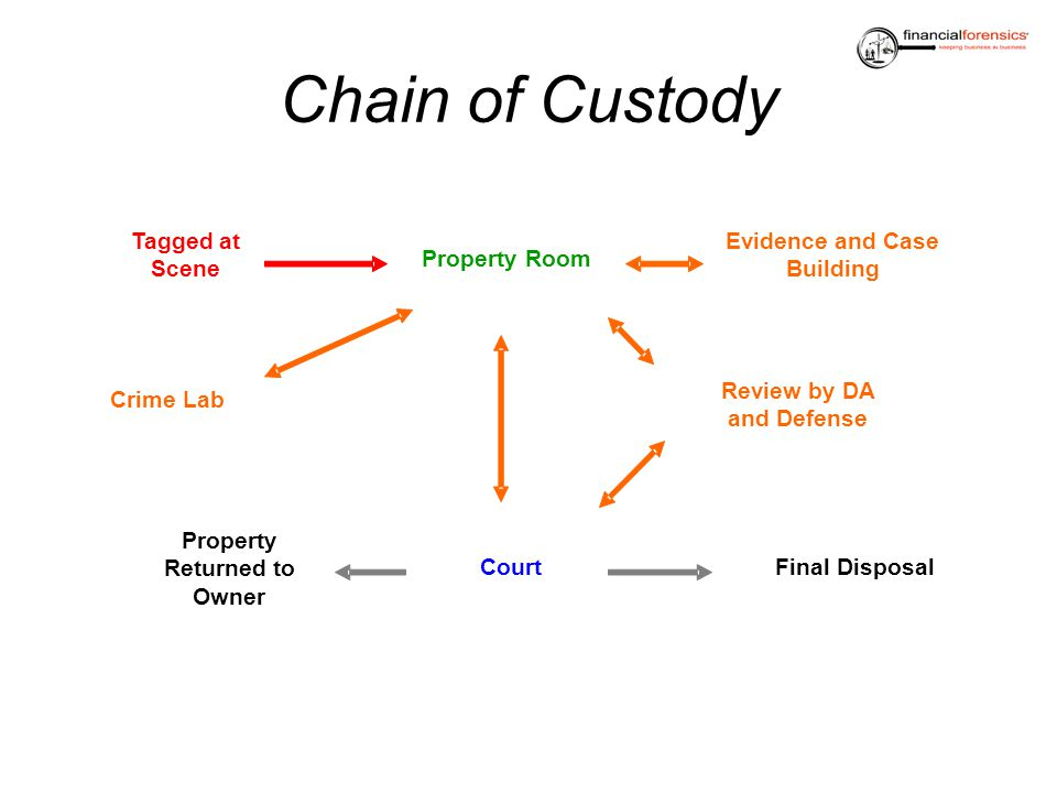 Tagged at Scene Chain of Custody Property Room Evidence and Case Building Court Property Returned to Owner Final Disposal Crime Lab Review by DA and D