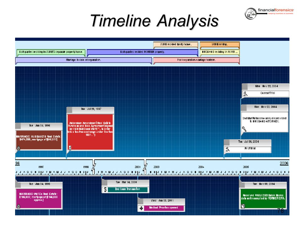 TimelineAnalysis Timeline Analysis 76