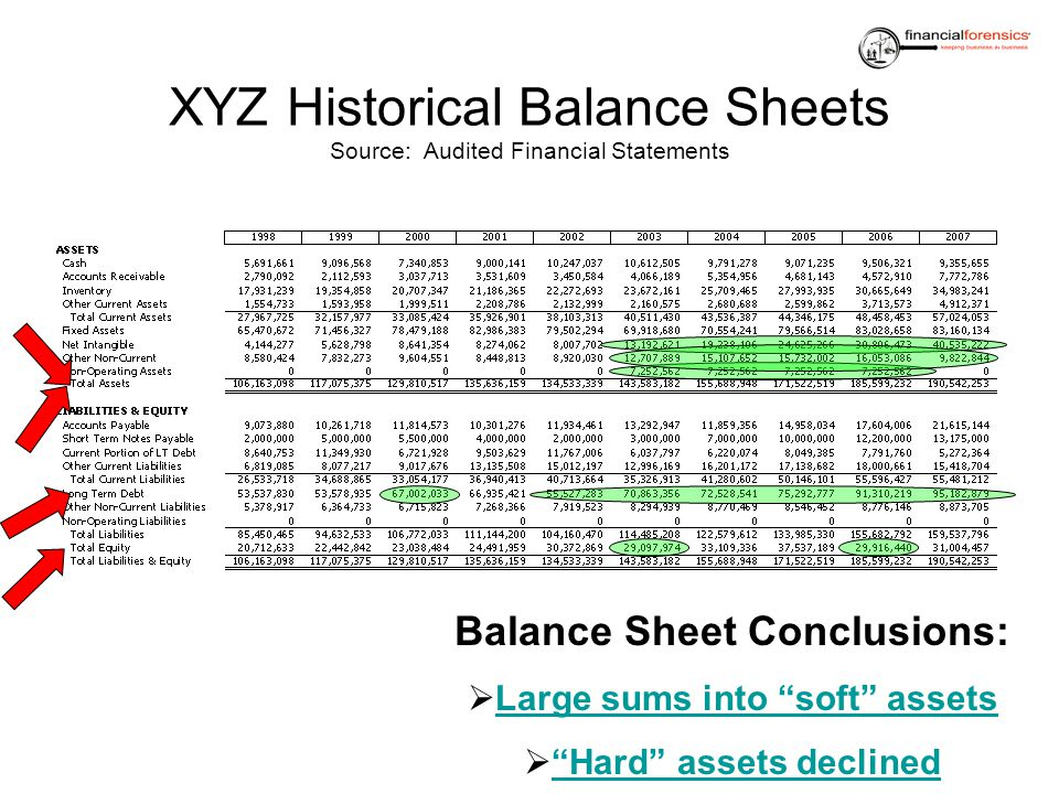 XYZ Historical Balance Sheets Source: Audited Financial Statements Balance Sheet Conclusions: Large sums into soft assets Hard assets declined