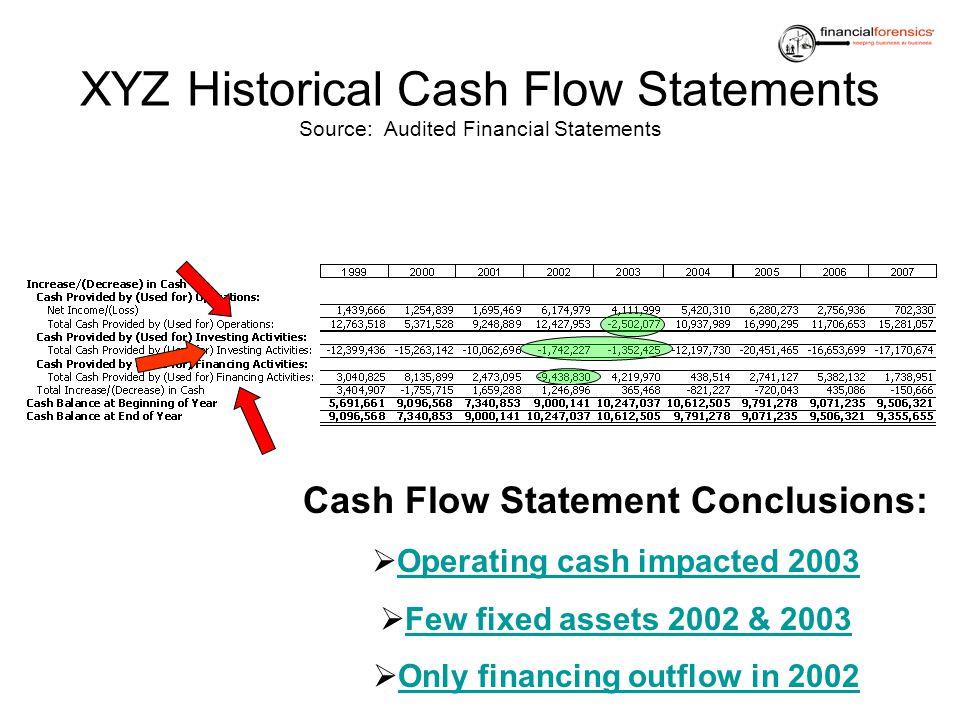 XYZ Historical Cash Flow Statements Source: Audited Financial Statements Cash Flow Statement Conclusions: Operating cash impacted 2003 Few fixed asset