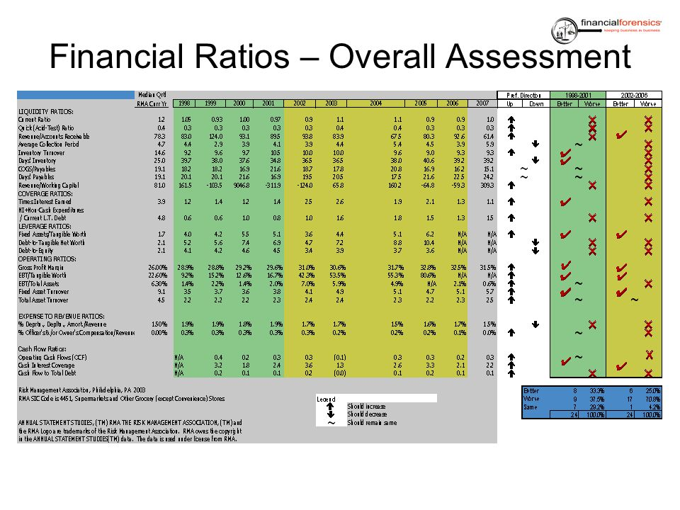 Financial Ratios – Overall Assessment