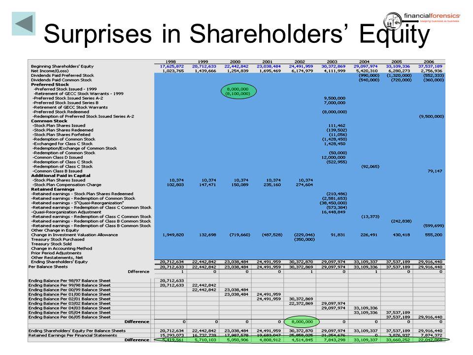 Surprises in Shareholders Equity