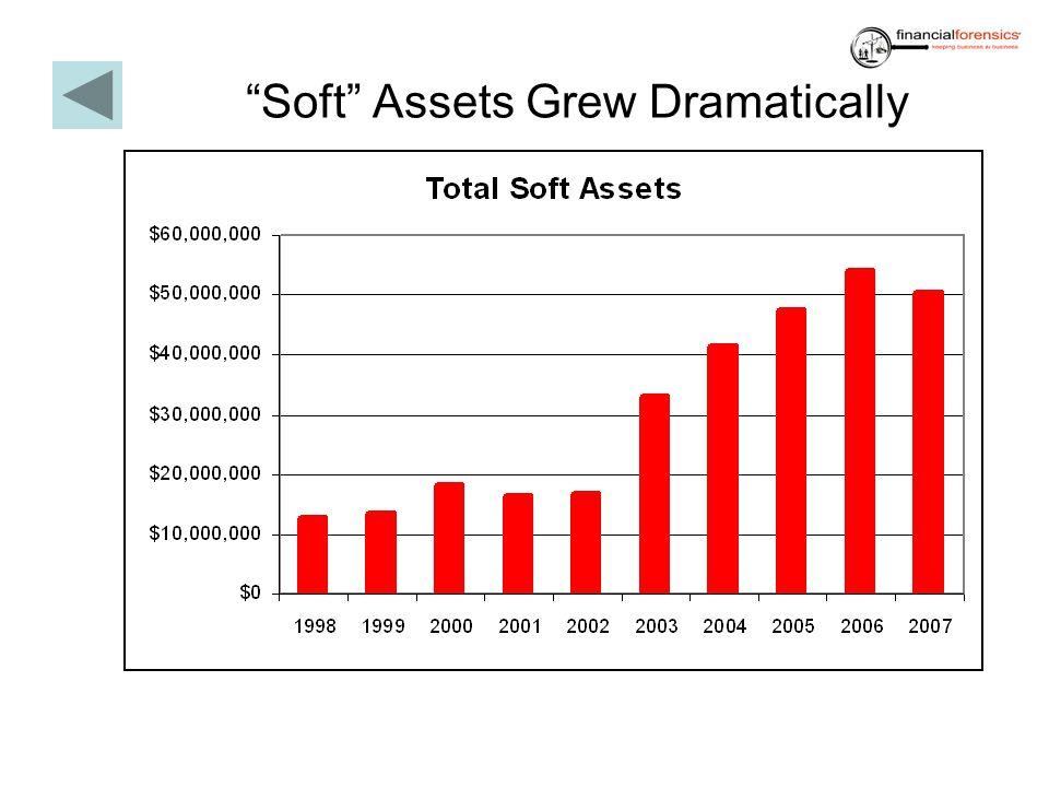 Soft Assets Grew Dramatically