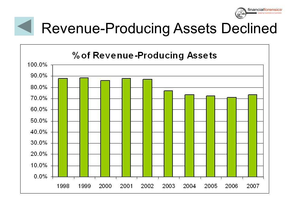 Revenue-Producing Assets Declined