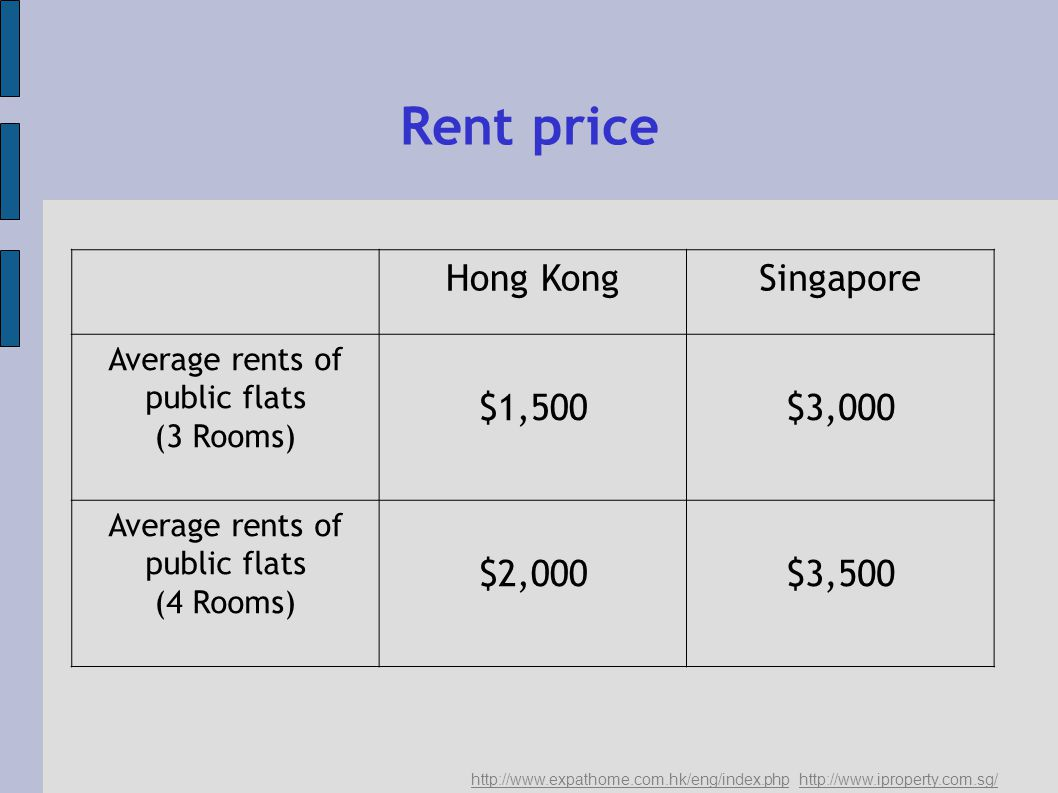 Rent price Hong KongSingapore Average rents of public flats (3 Rooms) $1,500$3,000 Average rents of public flats (4 Rooms) $2,000$3,500
