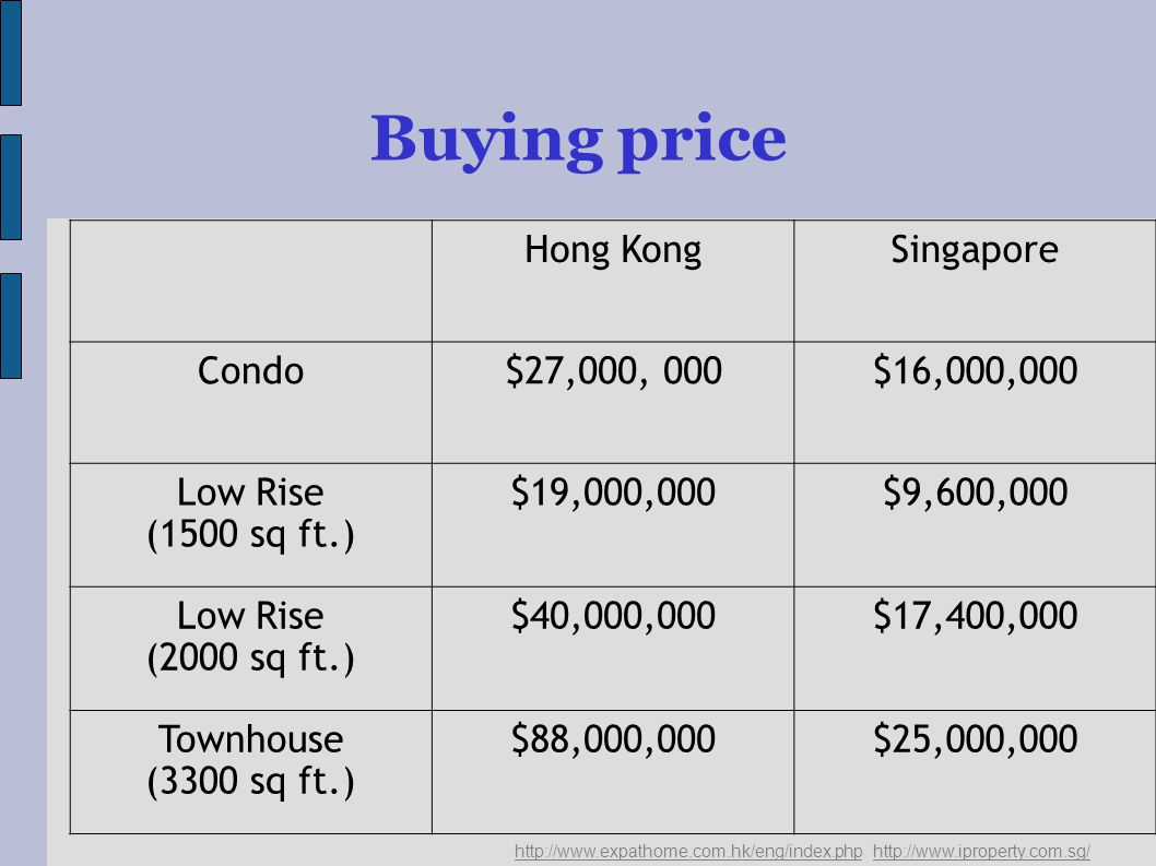 Buying price   Hong KongSingapore Condo$27,000, 000$16,000,000 Low Rise (1500 sq ft.) $19,000,000$9,600,000 Low Rise (2000 sq ft.) $40,000,000$17,400,000 Townhouse (3300 sq ft.) $88,000,000$25,000,000