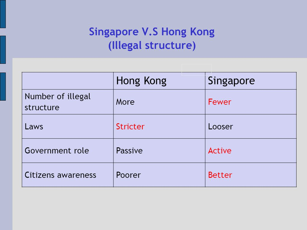 Singapore V.S Hong Kong (Illegal structure) Hong KongSingapore Number of illegal structure MoreFewer LawsStricterLooser Government rolePassiveActive Citizens awarenessPoorerBetter
