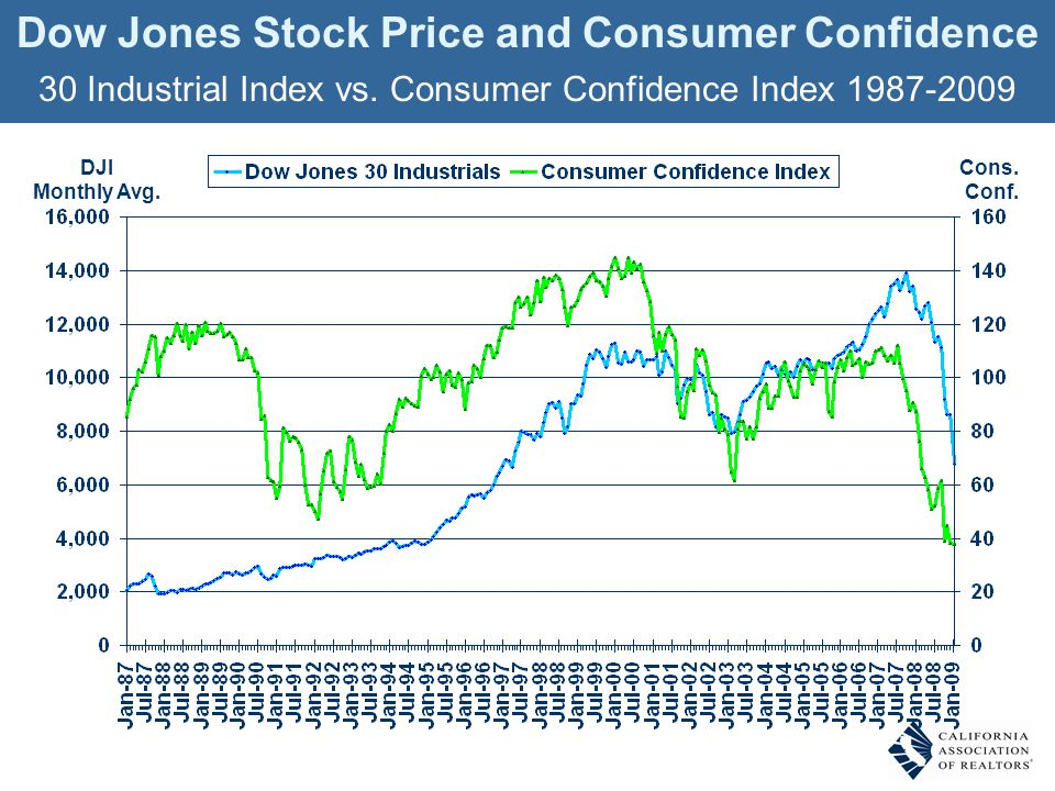 DJI Monthly Avg. Dow Jones Stock Price and Consumer Confidence 30 Industrial Index vs. Consumer Confidence Index 1987-2009 Cons. Conf.