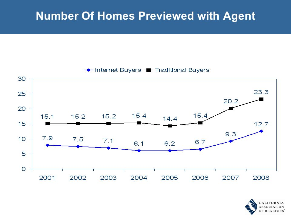 Number Of Homes Previewed with Agent