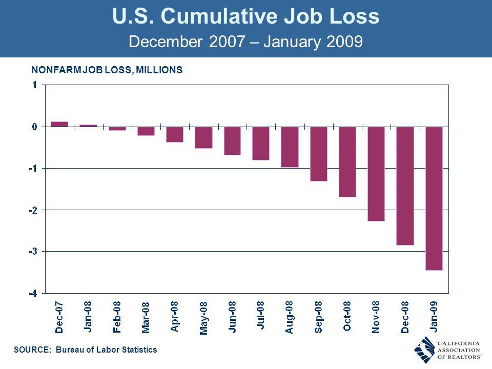 U.S. Cumulative Job Loss NONFARM JOB LOSS, MILLIONS December 2007 – January 2009 SOURCE: Bureau of Labor Statistics