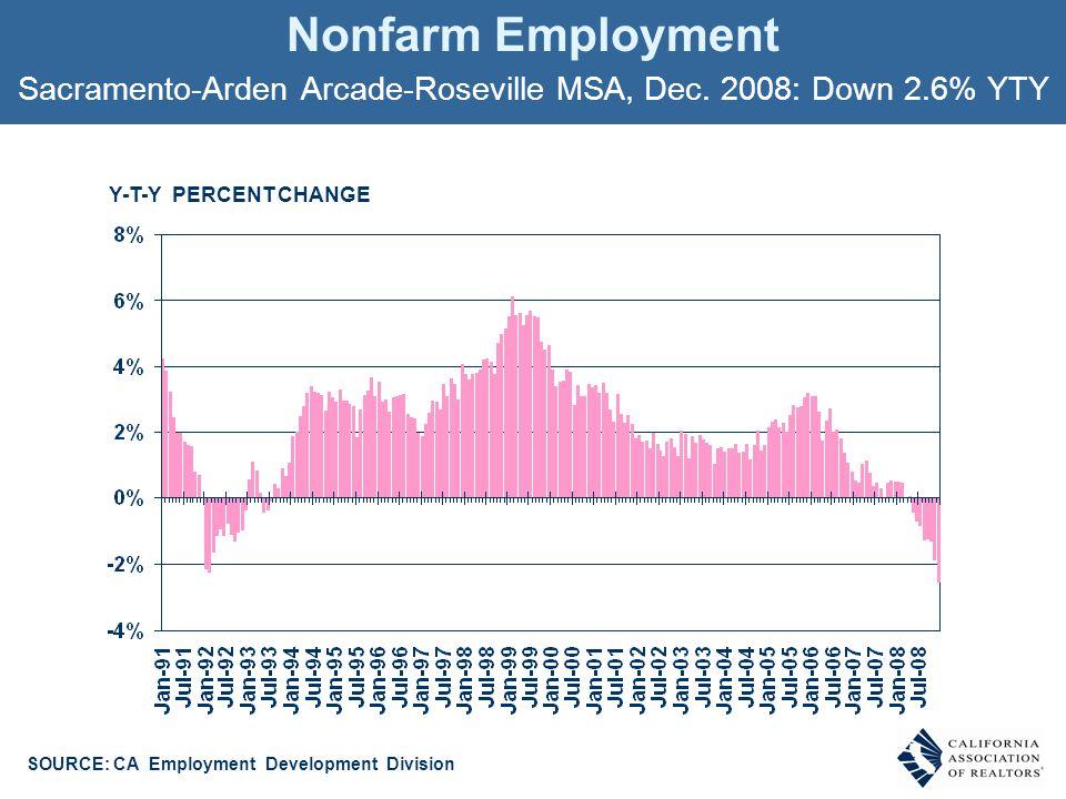 Nonfarm Employment Sacramento-Arden Arcade-Roseville MSA, Dec.