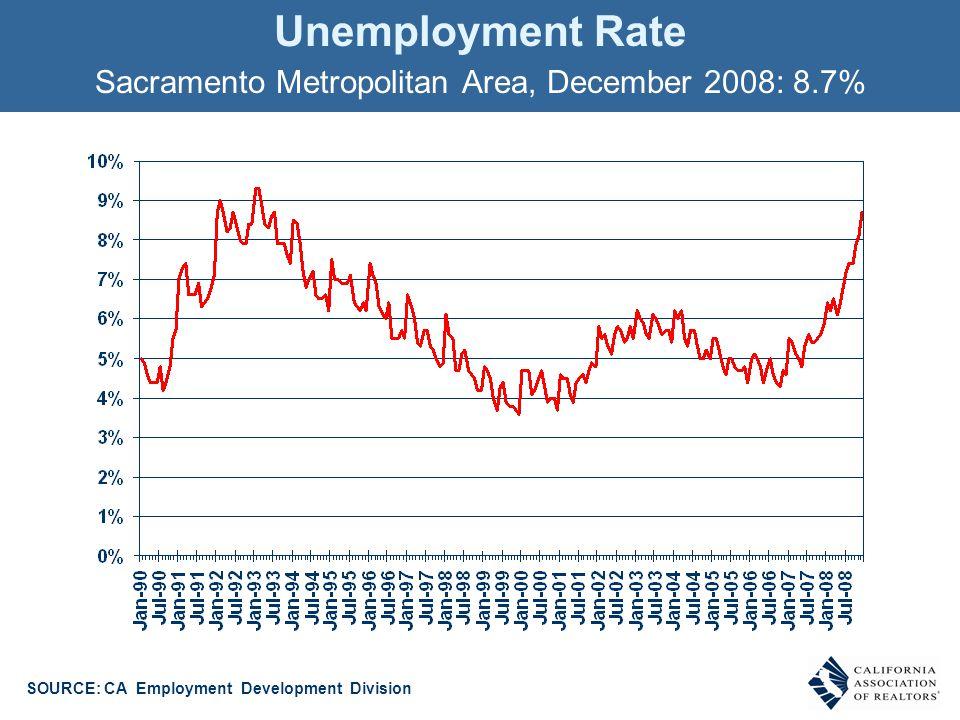 Unemployment Rate Sacramento Metropolitan Area, December 2008: 8.7% SOURCE: CA Employment Development Division