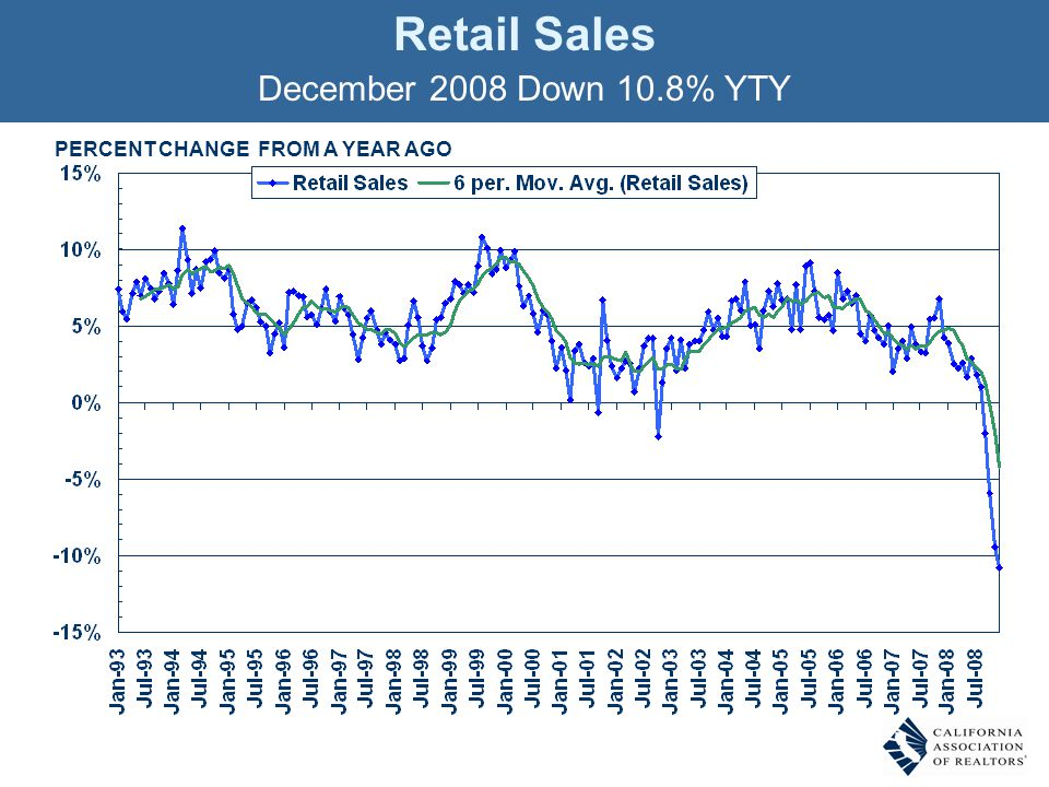 PERCENT CHANGE FROM A YEAR AGO Retail Sales December 2008 Down 10.8% YTY