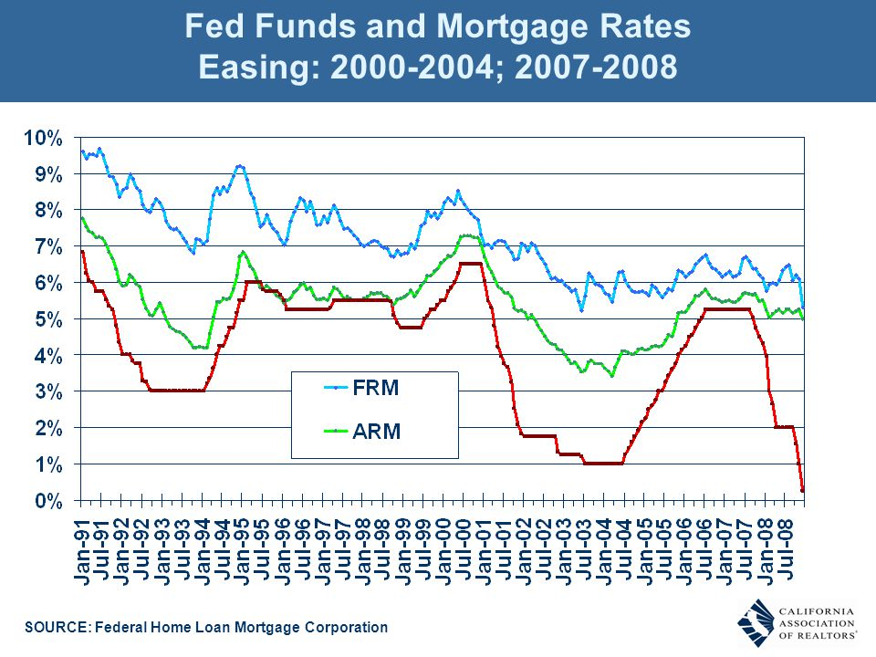 SOURCE: Federal Home Loan Mortgage Corporation Fed Funds and Mortgage Rates Easing: 2000-2004; 2007-2008
