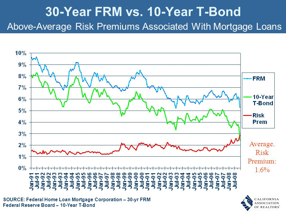 SOURCE: Federal Home Loan Mortgage Corporation – 30-yr FRM Federal Reserve Board – 10-Year T-Bond 30-Year FRM vs. 10-Year T-Bond Above-Average Risk Pr