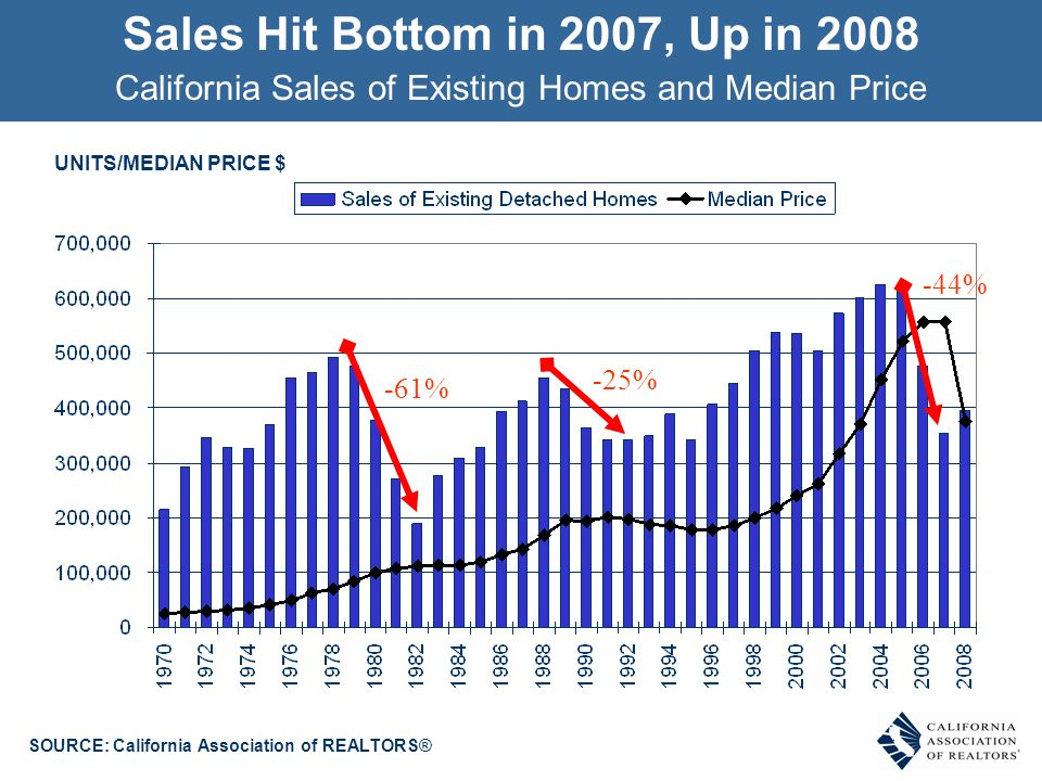 Sales Hit Bottom in 2007, Up in 2008 UNITS/MEDIAN PRICE $ SOURCE: California Association of REALTORS® California Sales of Existing Homes and Median Pr