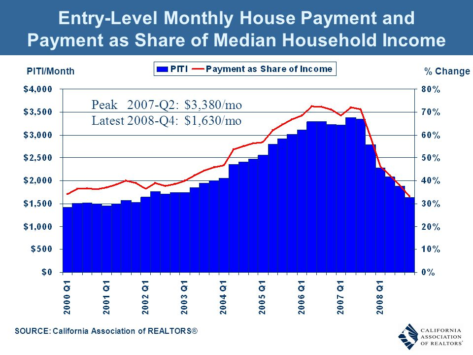 % ChangePITI/Month Entry-Level Monthly House Payment and Payment as Share of Median Household Income SOURCE: California Association of REALTORS® Peak 2007-Q2: $3,380/mo Latest 2008-Q4: $1,630/mo