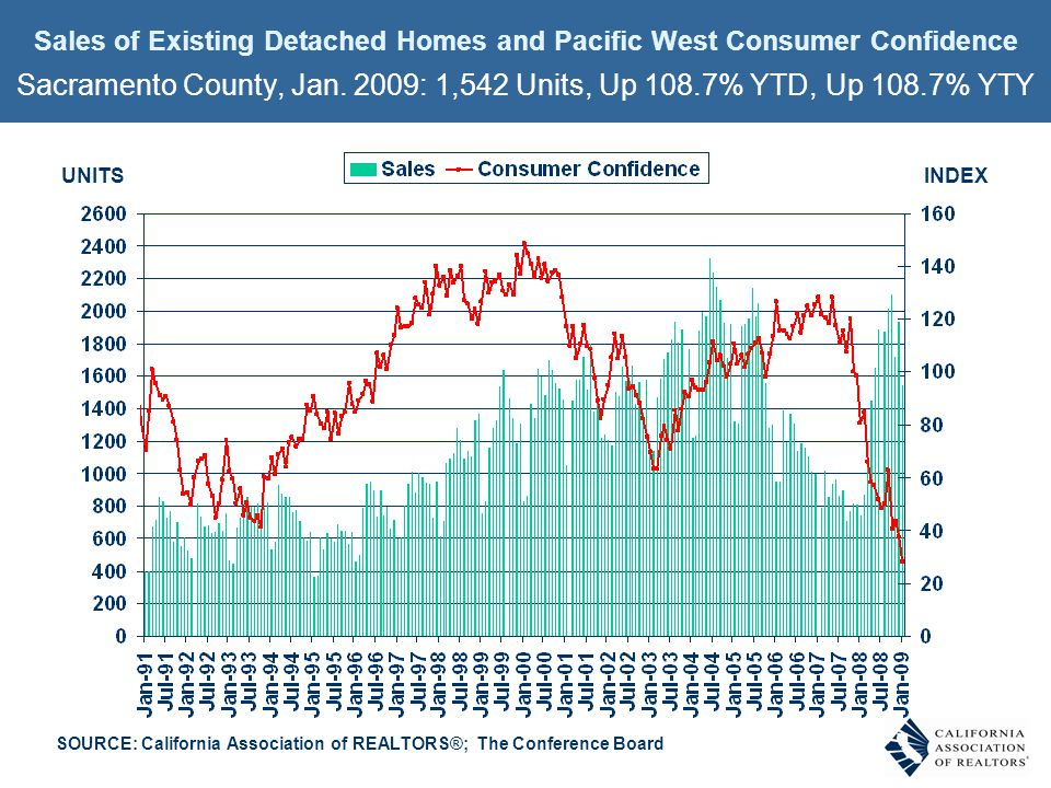 Sales of Existing Detached Homes and Pacific West Consumer Confidence Sacramento County, Jan. 2009: 1,542 Units, Up 108.7% YTD, Up 108.7% YTY INDEXUNI